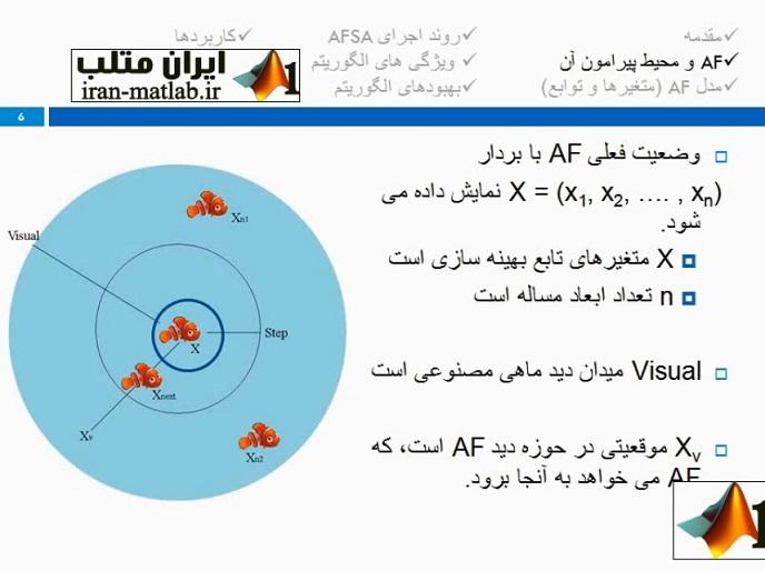 Artificial Fish Swarm Algorithm 1