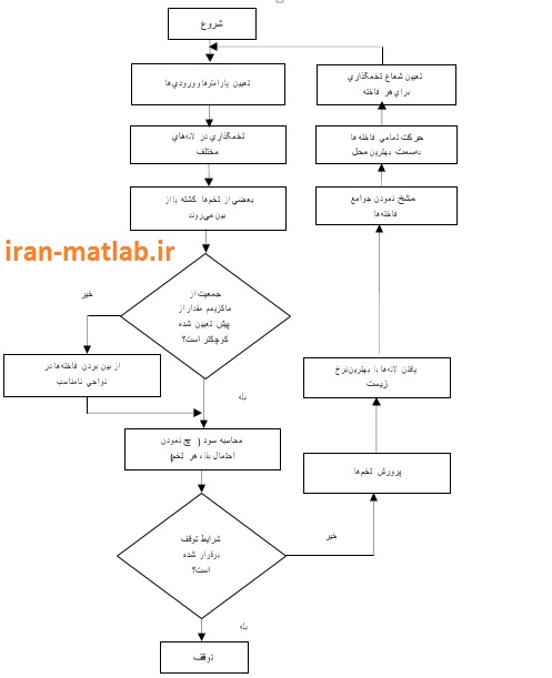 Cuckoo search Algorithm flowchart
