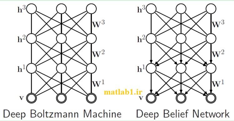 DBN structure