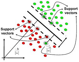 image support vector machine
