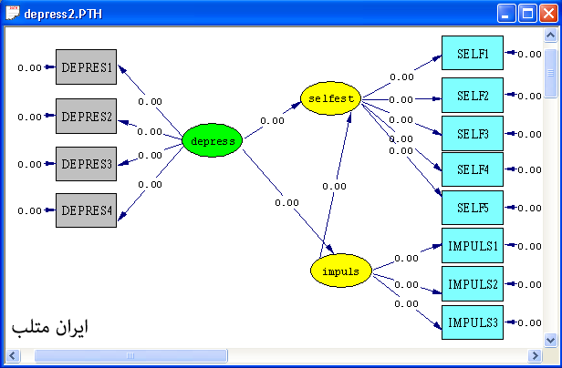 Fitting the model to the data LISREL