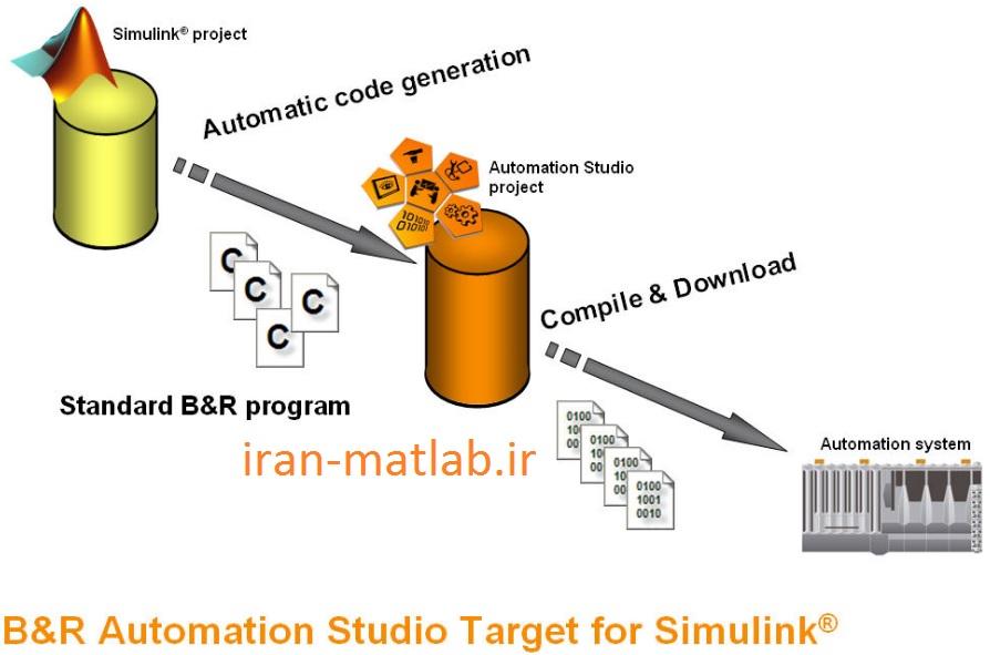 simulink code gerenrator