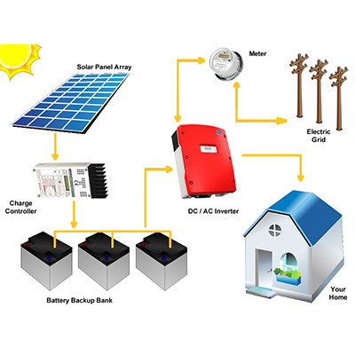 Grid-tie-pv-with-battery-backup