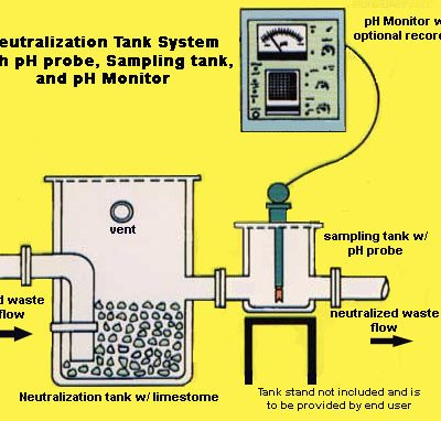 equalization-neutralization-tank-wastewater-treatment-5