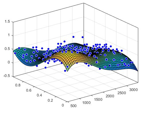 curve fitting MATLAB surface